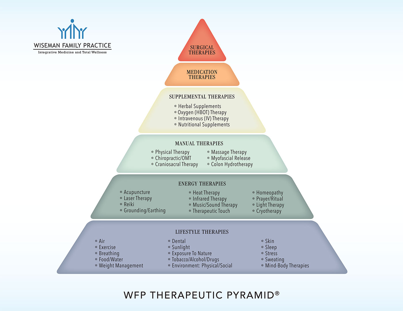 Wiseman Family Practice Therapies Pyramid Infographic